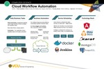 Cloud Workflow Automation