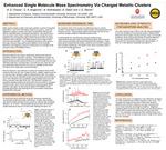 Enhanced Single Molecule Mass Spectrometry Via Charged Metallic Clusters