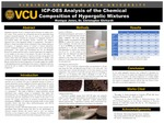 ICP-OES Analysis of the Chemical Composition of Hypergolic Mixtures